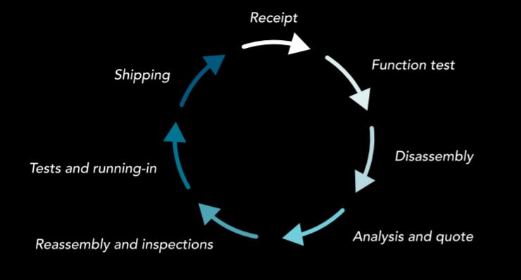 Spindle service steps